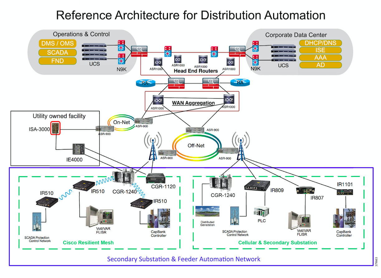 distribution-automation-architecture