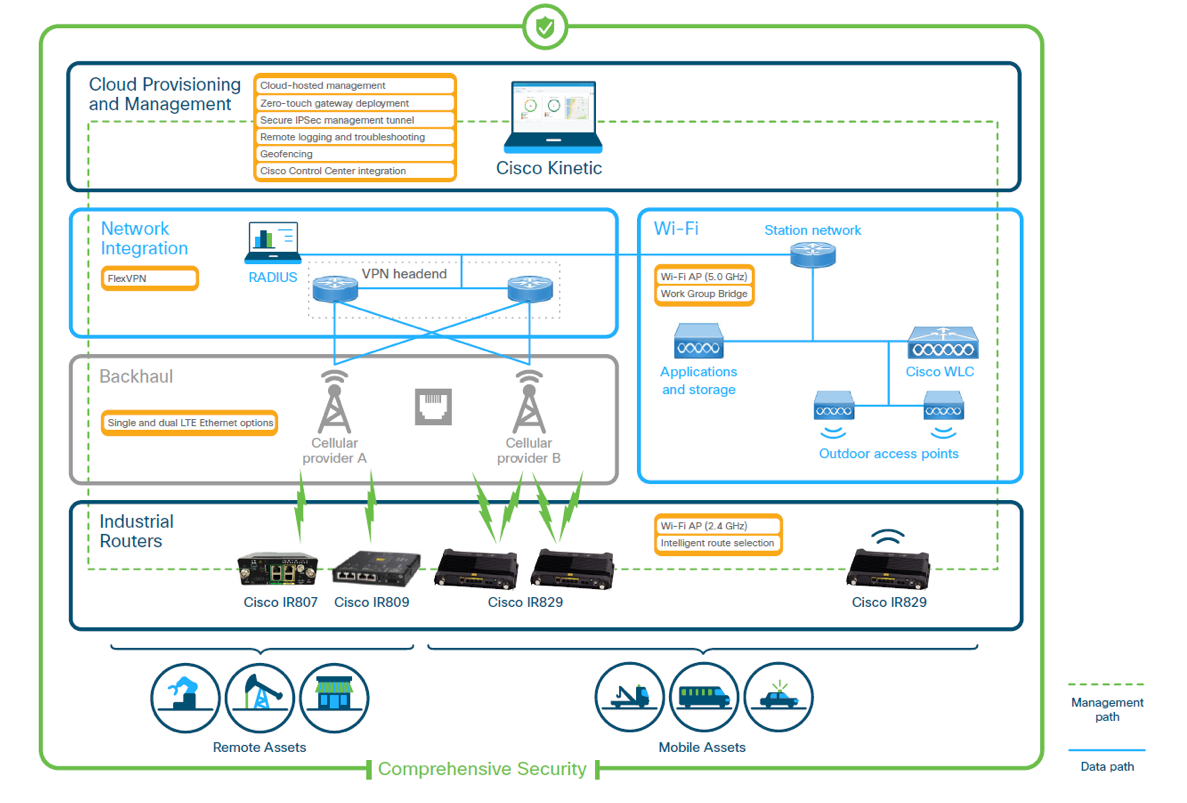 remote-and-mobile-assets-architecture