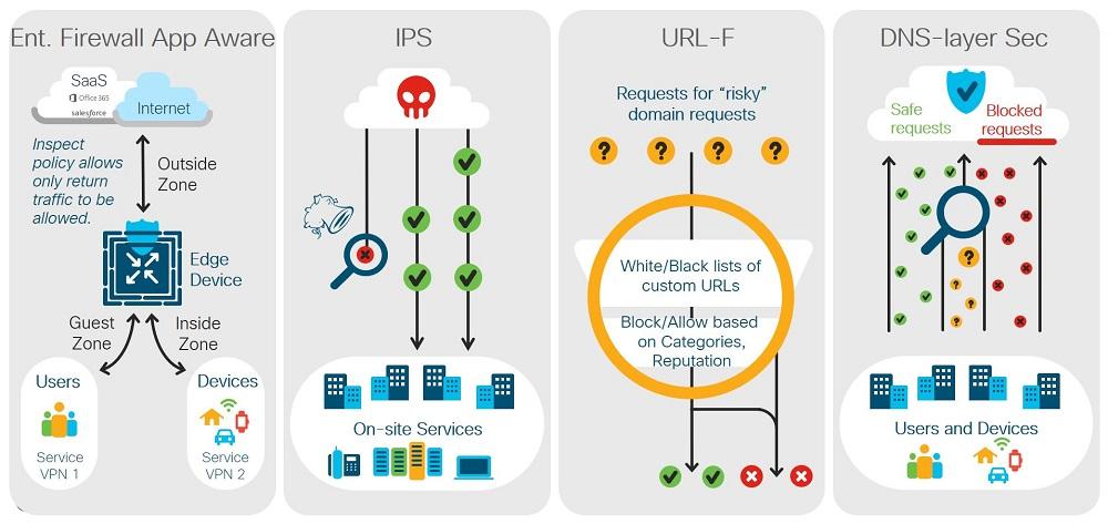 Cisco SD-WAN Security Today