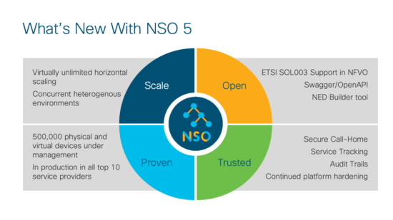 New Features of NSO 5