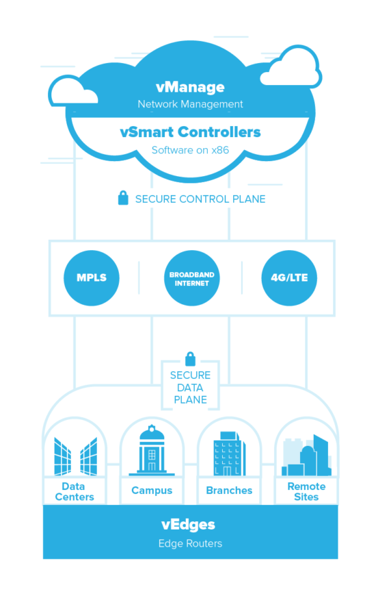 Control and Data planes diagram