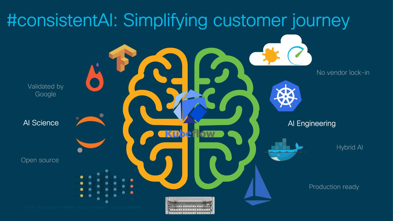Consistent AI - Simplifying customer journey