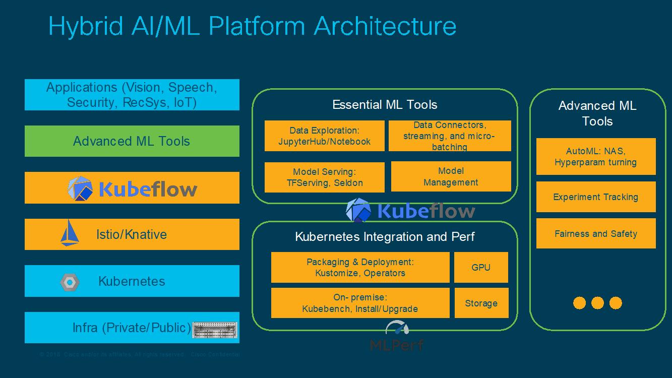 Hybrid AI/ML Platform Architecture