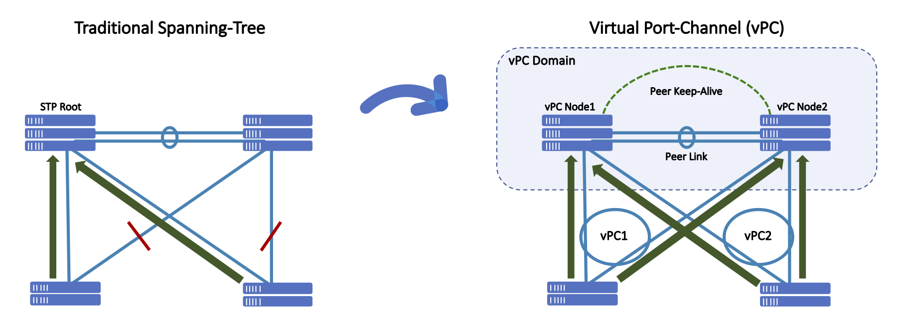 Spanning-Tree and vPC