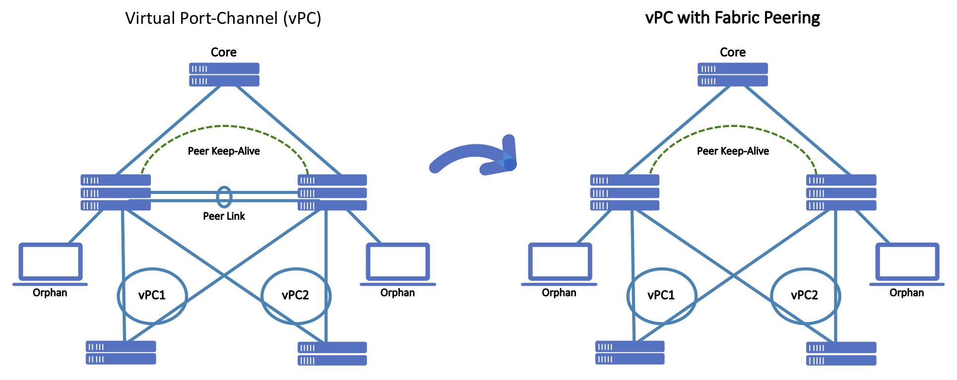 vPC and vPC with Fabric Peering