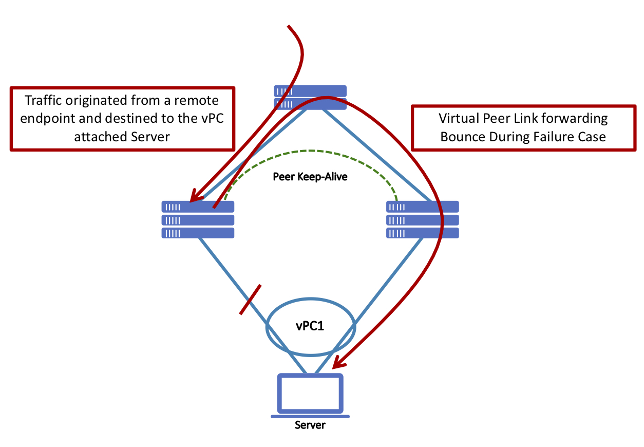 vPC with Fabric Peering and bounce