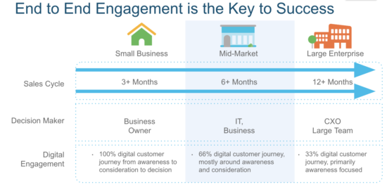 midmarket service provider customer journey
