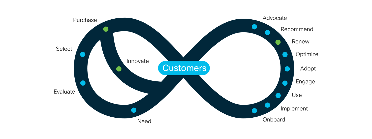 Our Next Step in Customer Experience   Cisco Blogs