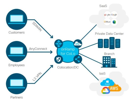 SD-WAN Cloud onRamp for CoLocation