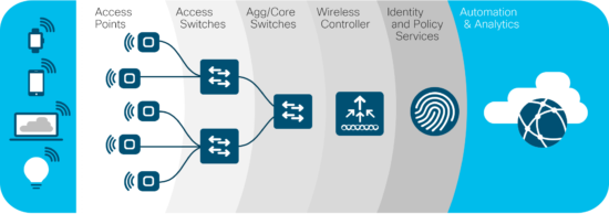 Wi-Fi 6 infographic - Wi-Fi 6 enables unified operations and pervasive segmentation across the entire network