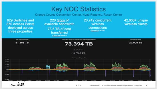 DevNet Zone NOC stats