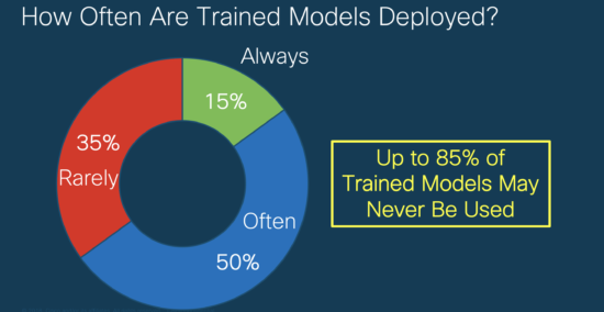 How Often Are Trained Models Deployed? Up to 85% of trained models may never be used