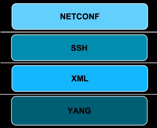 NetDevOps series 4