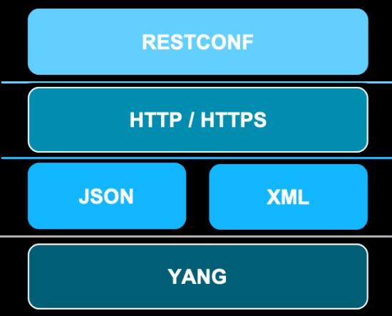 NetDevOps Series 4 - RESTConf