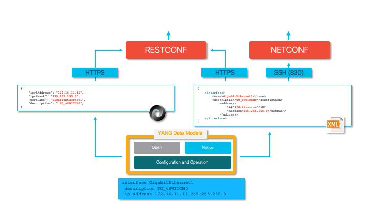 Coding Essentials II - NetDevOps Series, Part 4 - Cisco Blogs