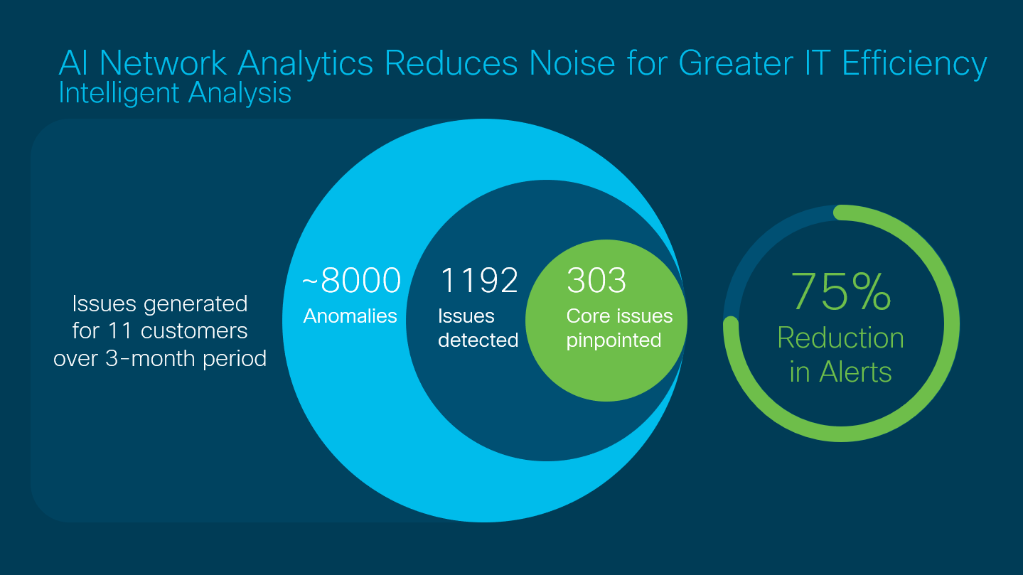 AI Network Analytics Reduces Noise for Greater IT Efficiency