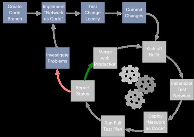 NetDevOps Series Part 6.3