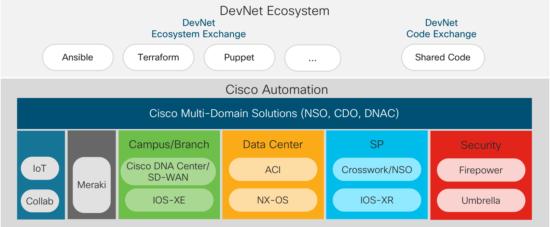 DevNet Ecosystem