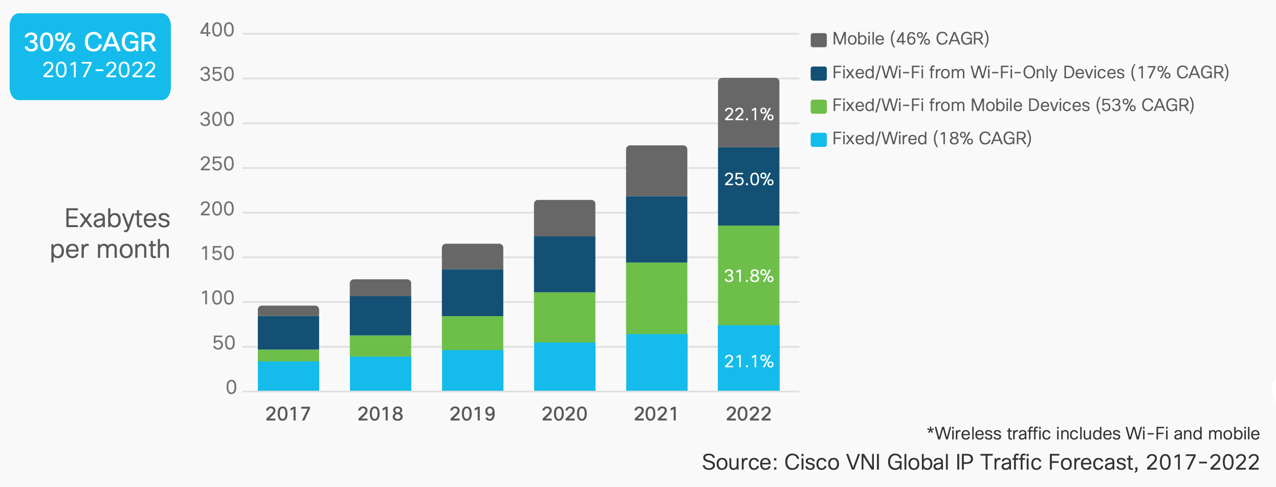 Wi-Fi's New 6 GHz Spectrum is a New Frontier - Cisco Blogs