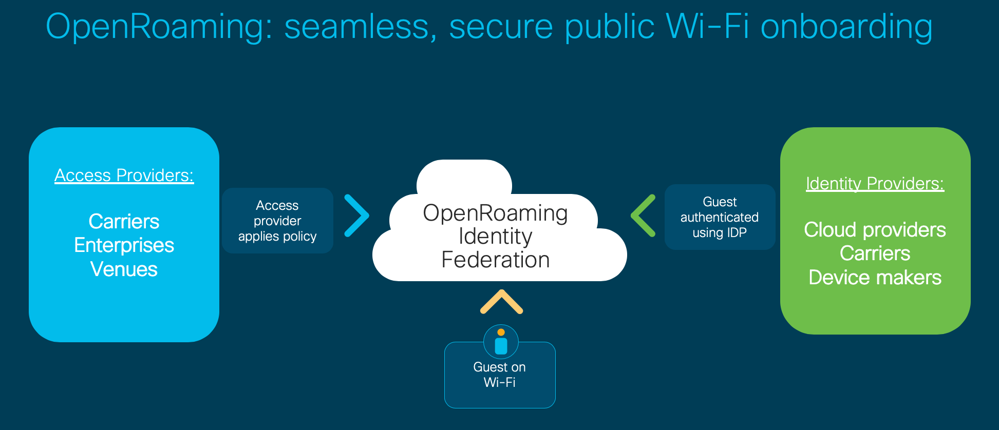 Cisco OpenRoaming: Seamless, secure public wi-fi onboarding