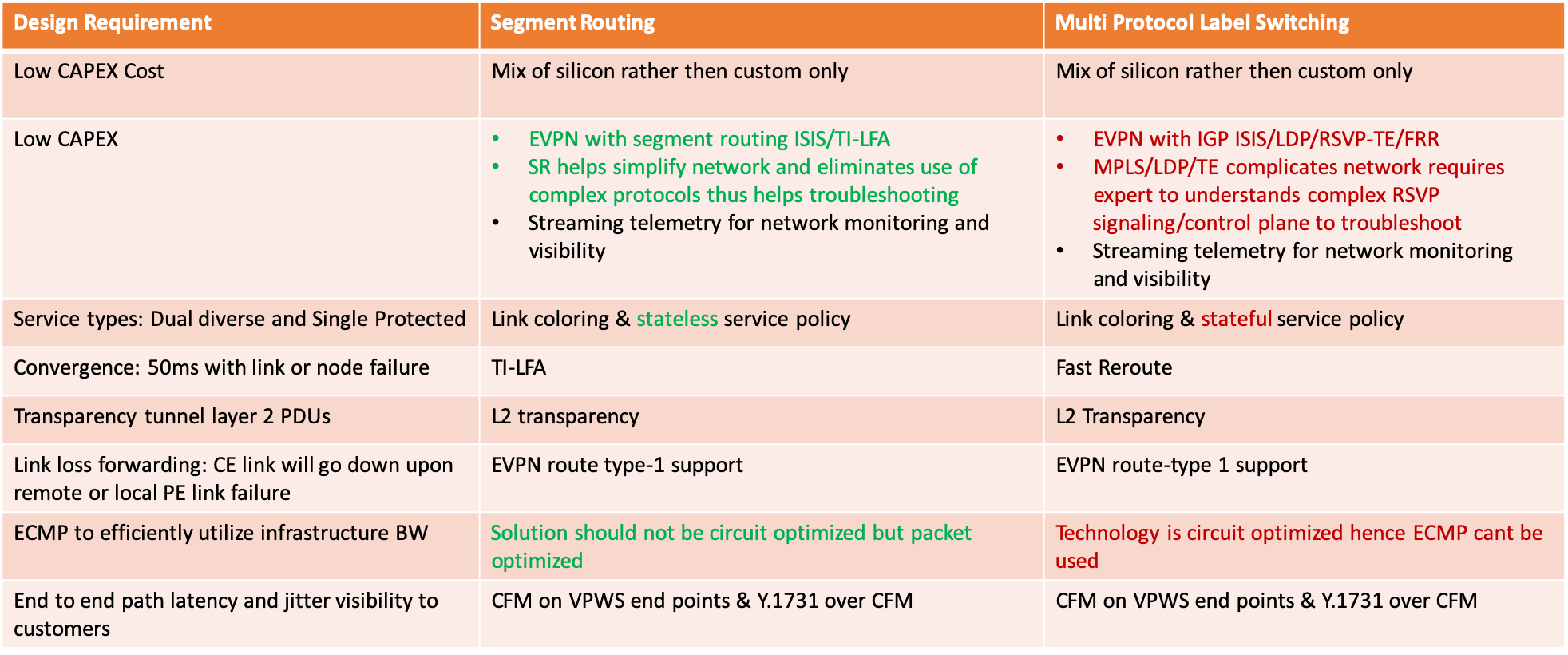 Service requirement and design decisions for Use case 1 - Offering legacy TDM services over a packet switching network Infrastructure