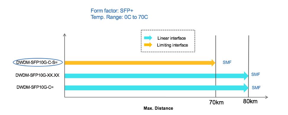 Form factor: SFP+