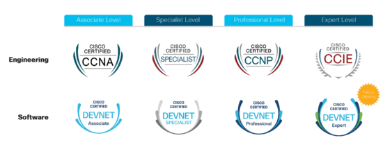 DevNet Certifications