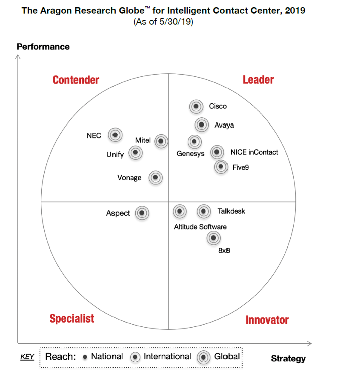 Cisco is identified as a leader in Aragon's Globe for Intelligent Contact Center