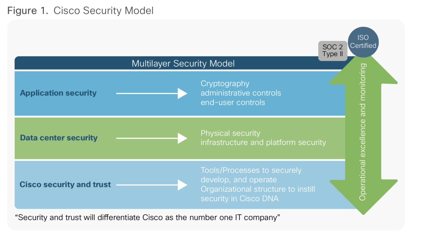 Cisco Security Model