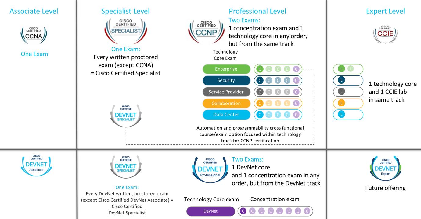 DevNet Certifications chart