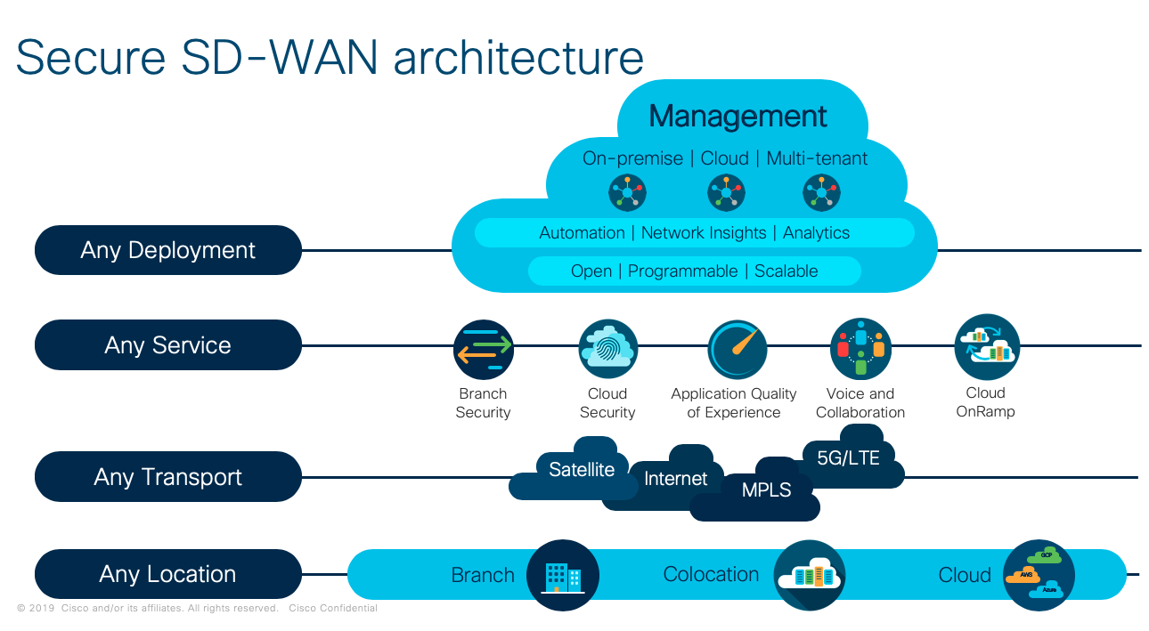 Cisco SD-WAN Architecture