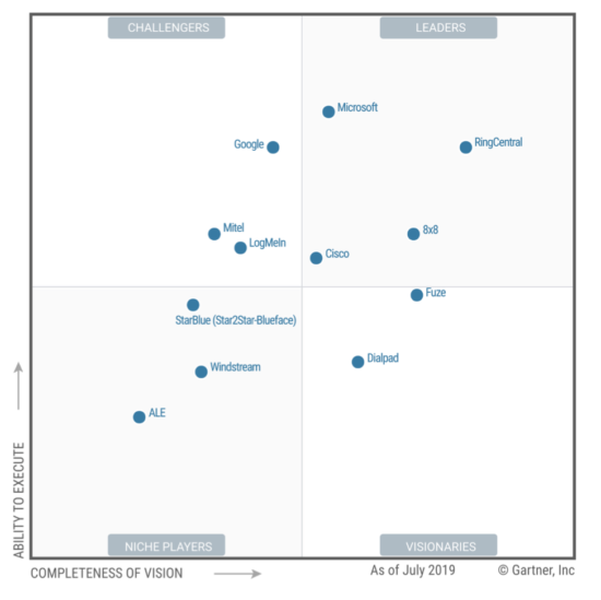 Cisco Recognized as a Worldwide UCaaS Leader by Gartner
