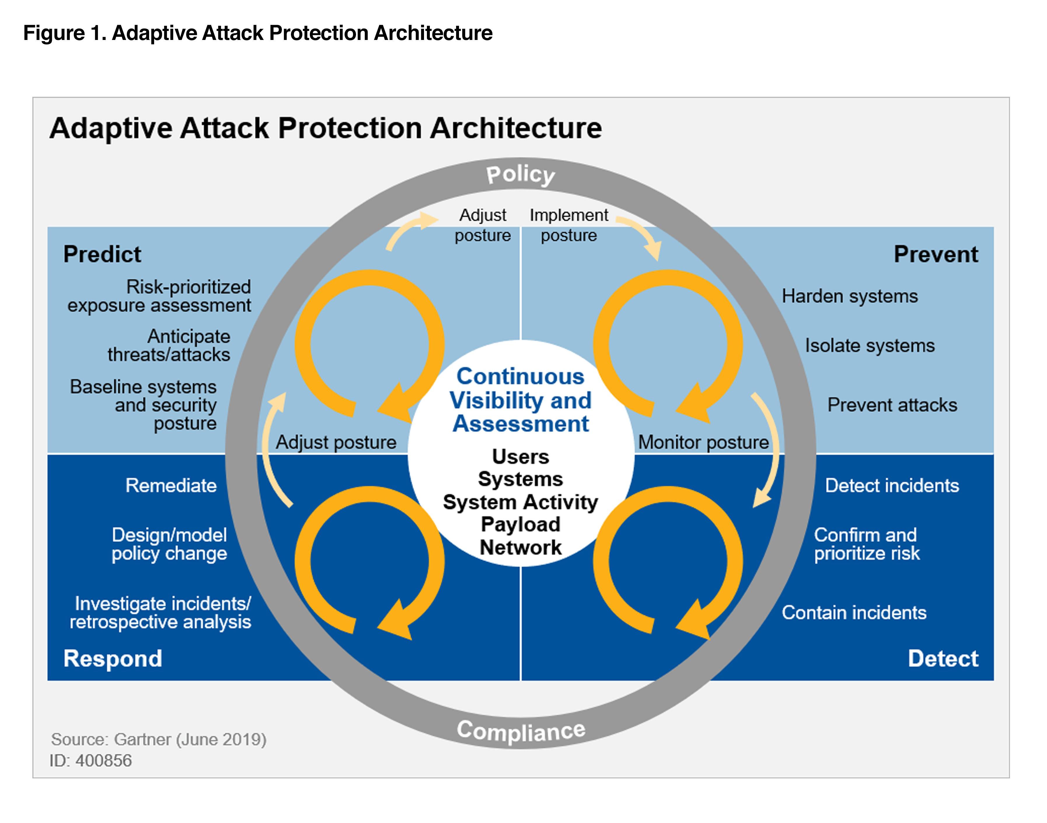 Figure 1. Adaptive Attack Protection Architecture
