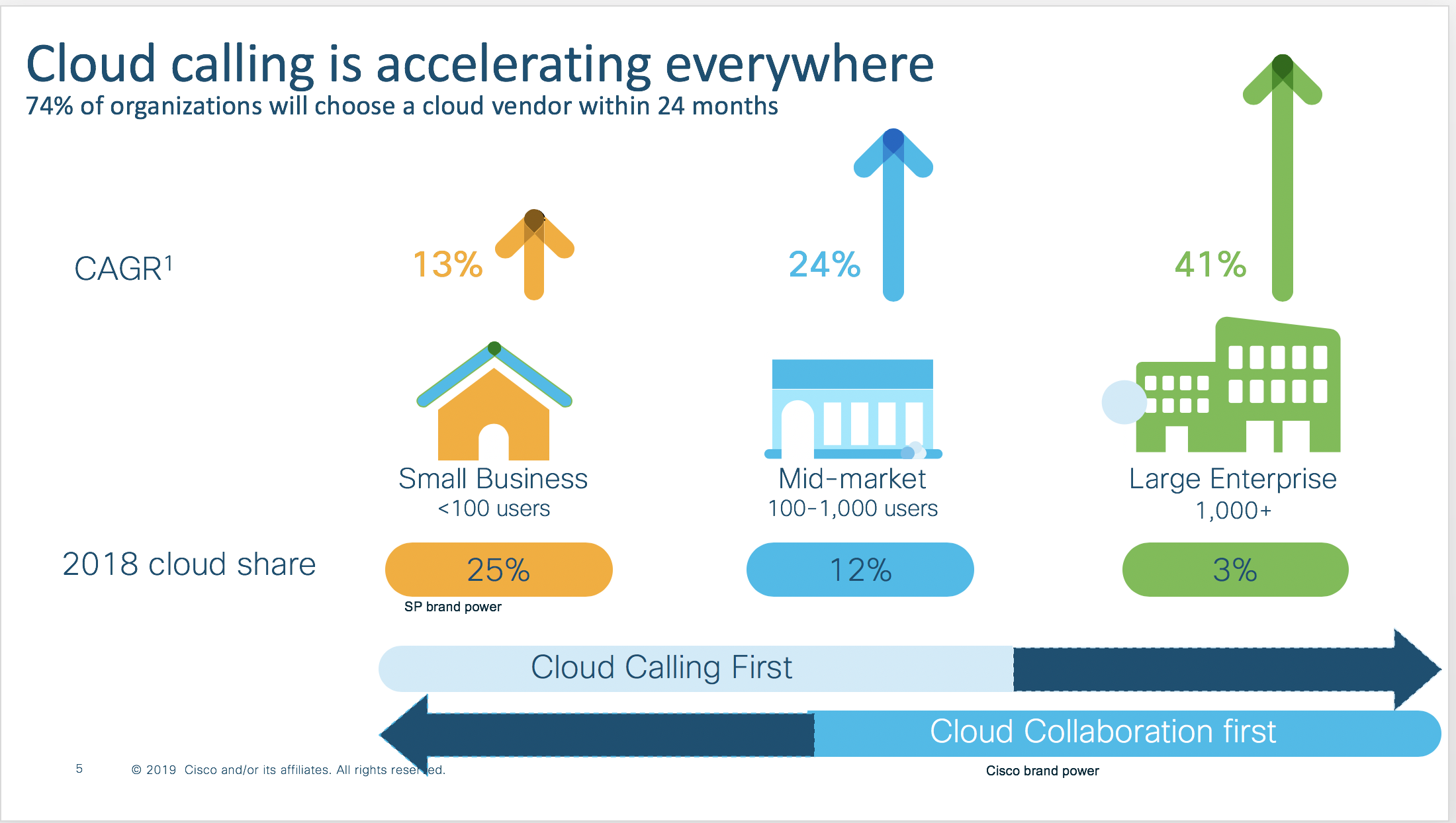 Cloud Calling is Accelerating Everywhere