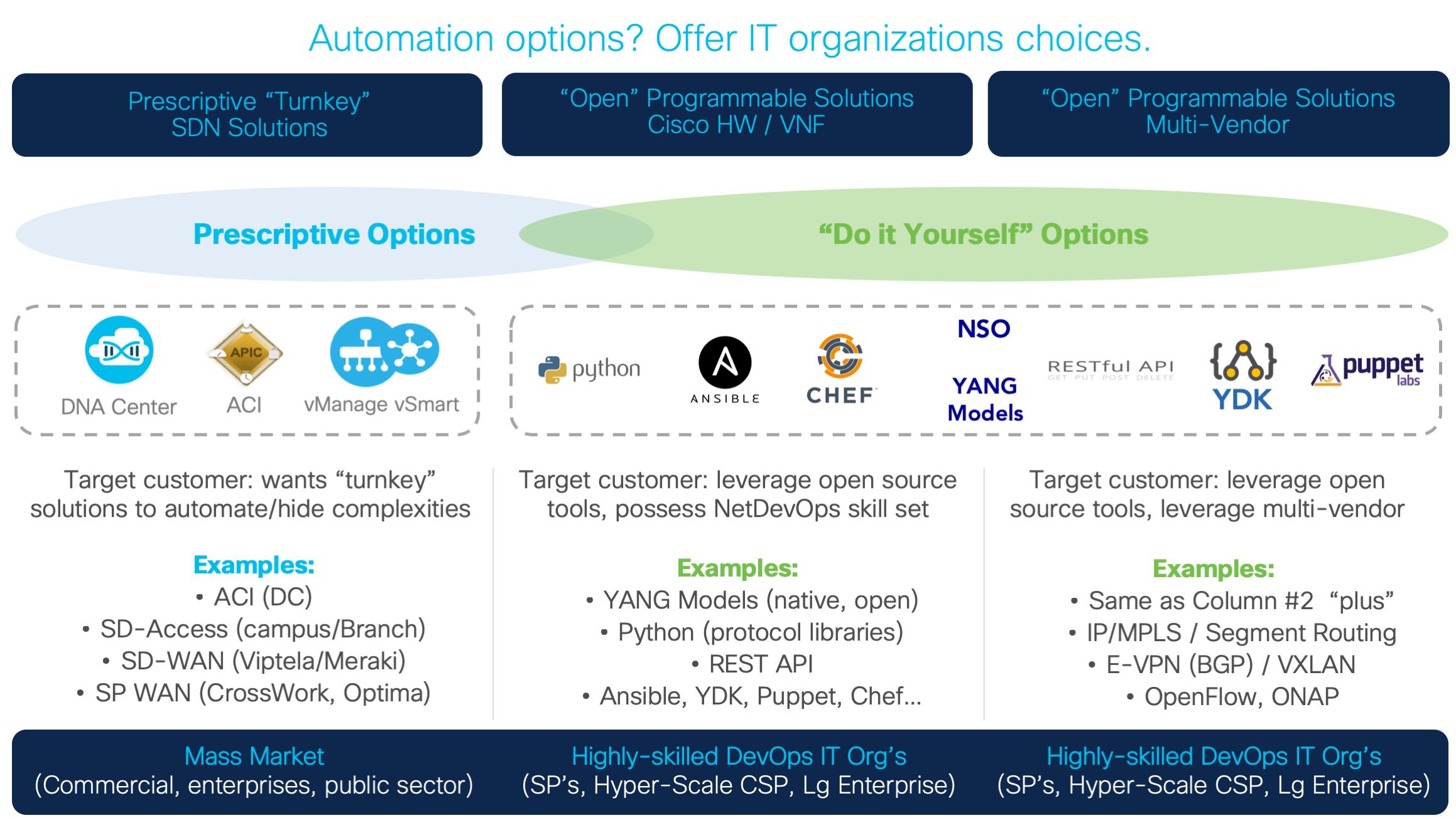 Network automation and programability