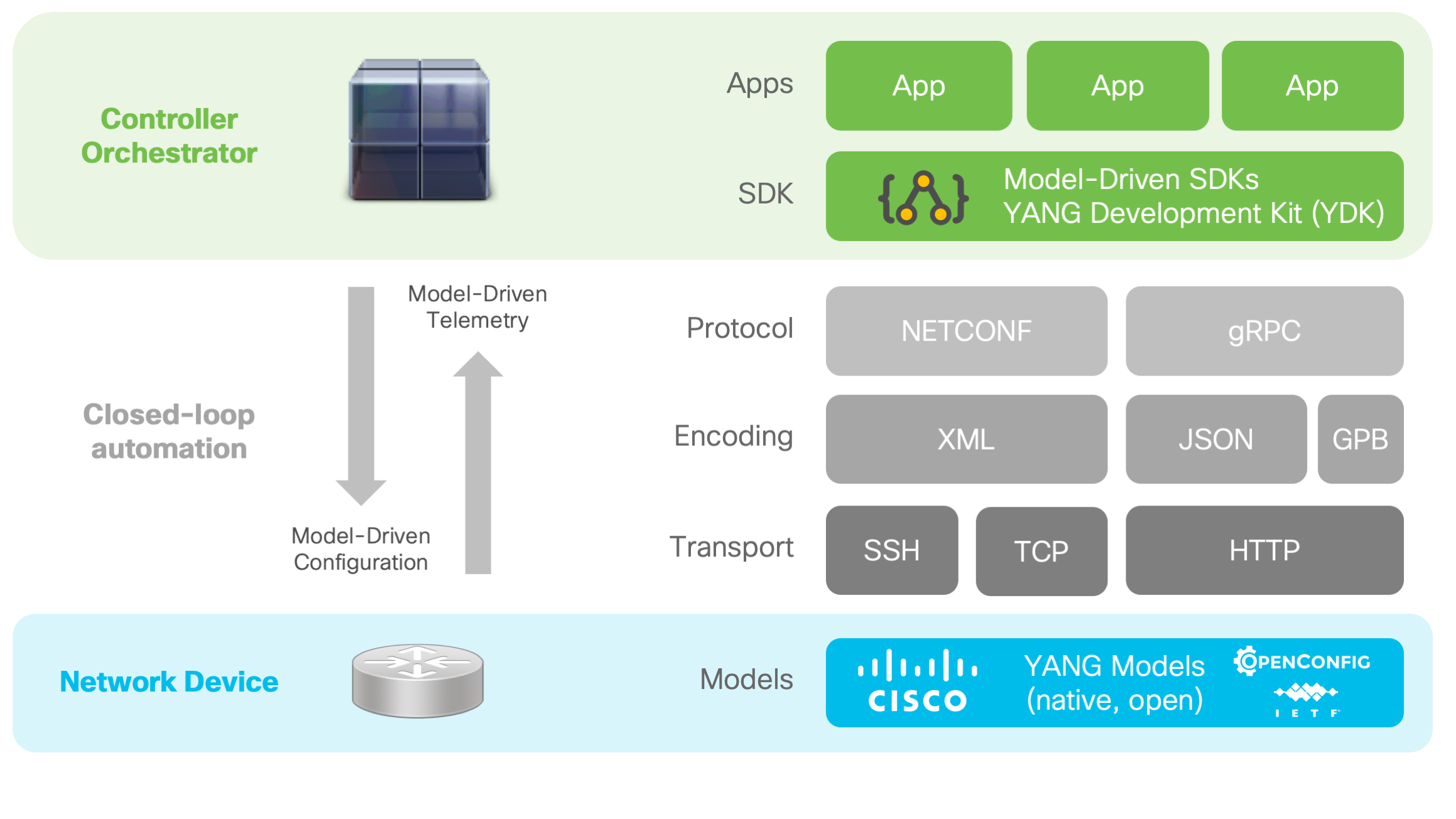 Model drive manageability stack network automation