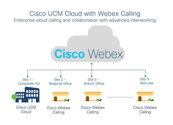 Cisco UCM Cloud with Webex Calling