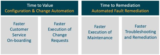 Steven Carter blog automate network operations