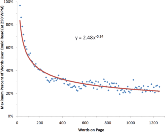 Graph plotting max % of words a user could read vs number of words on page