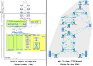 DevNet Sandbox Test Network in VIRL