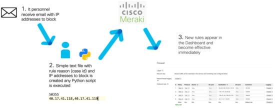 L3 firewalls in Meraki