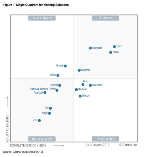 Cisco Webex Three Times a Leader in 2019 Gartner Magic Quadrant for Meeting Solutions