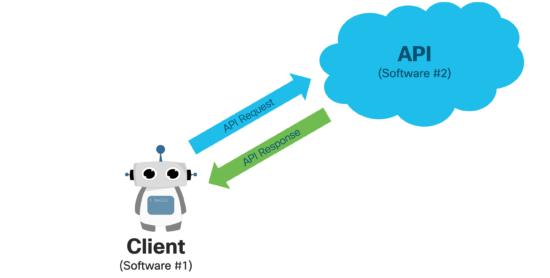 APIs talk