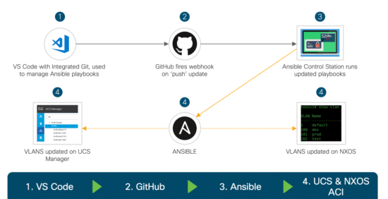 Automate Application Configuration and Policy Deployment with Ansible