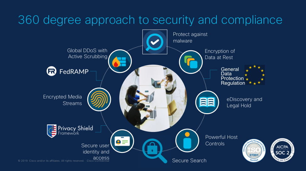 360 degree approach to security and compliance