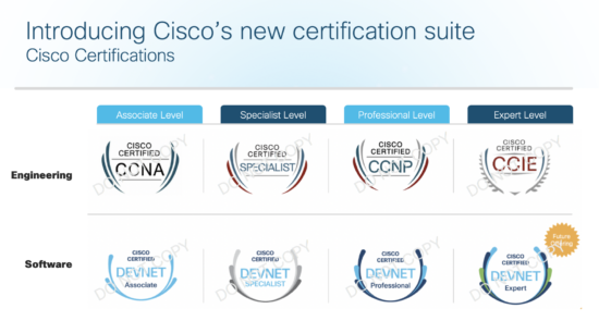 Devnet Certifications Get Ready For The Enterprise Automation Exam Cisco Blogs
