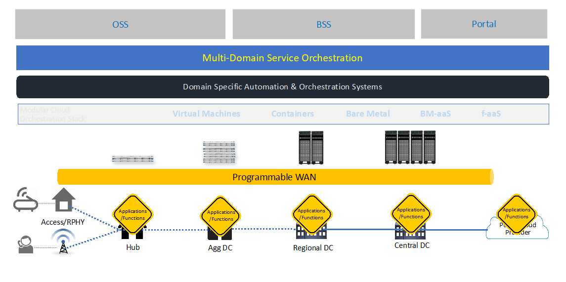 Automation, orchestration and assurance in edge domains