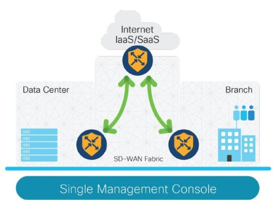 SD-WAN Security Management