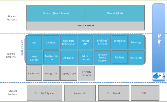 Glance service structure