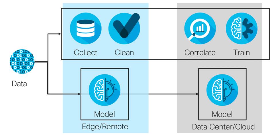 Data_pipeline_Artificial_Intelligence_Cisco